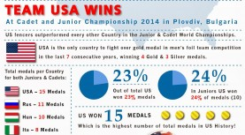 Is it true that the sport of fencing is popular mostly in Russia and Italy? – False! America's fencing is growing!